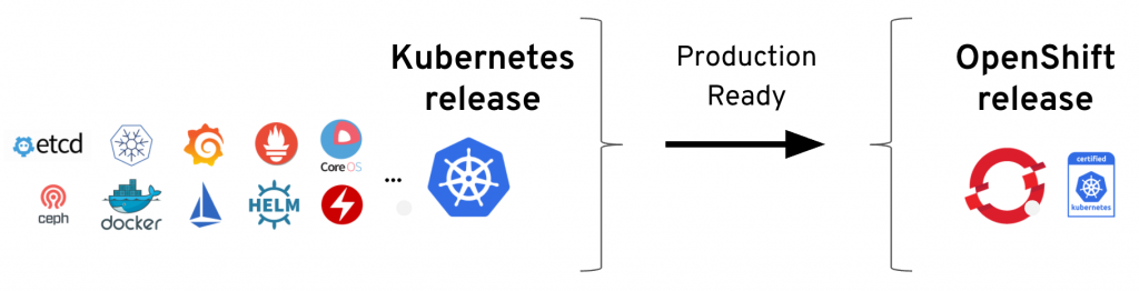 Enterprise Red Hat OpenShift Platform which simplifies Kubernetes