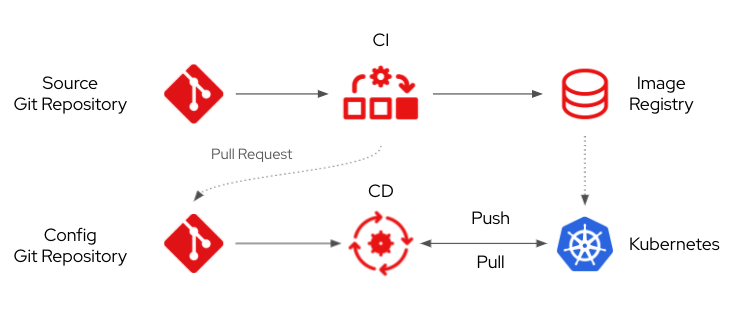 Image 1: The GitOps Delivery Model