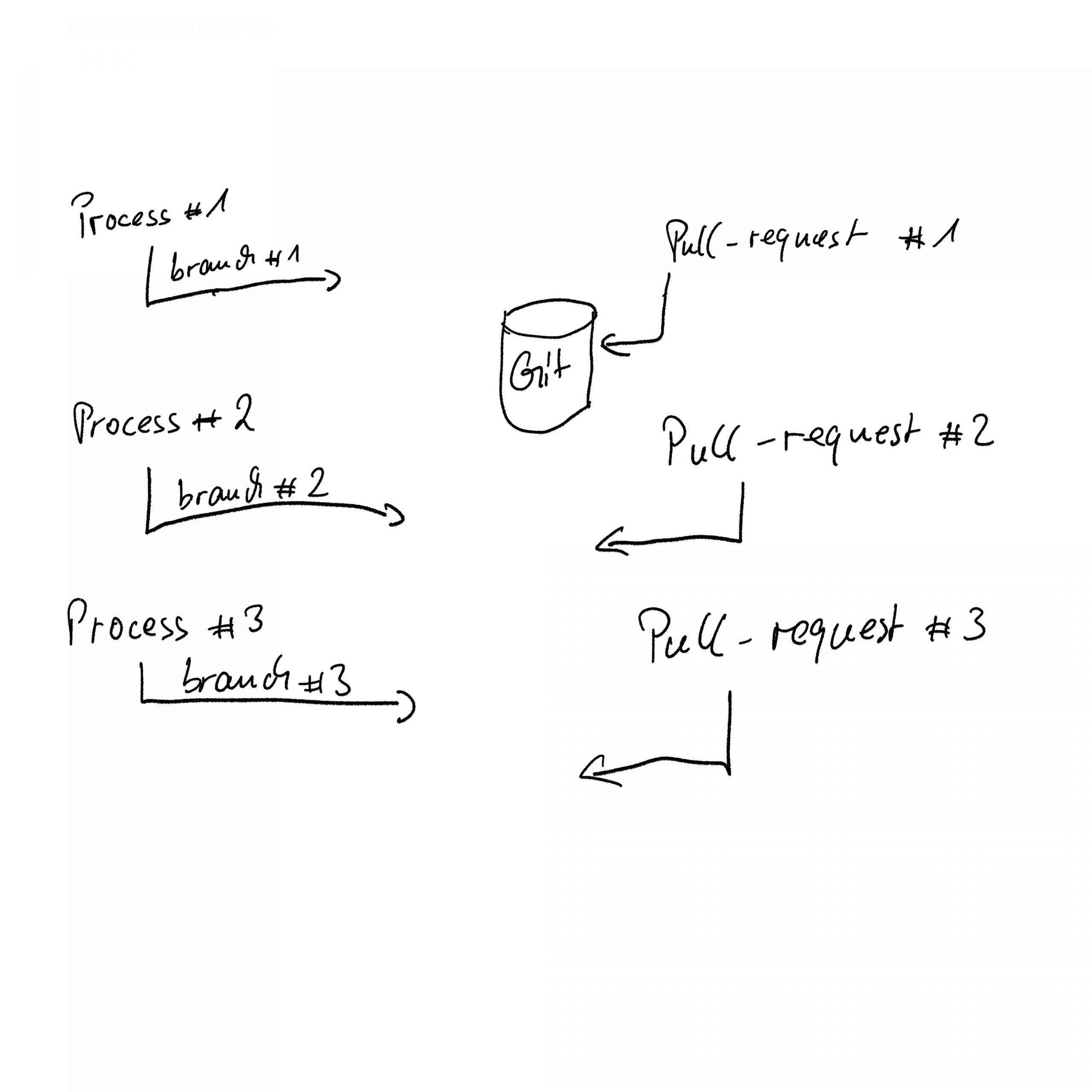 Image 15: Possible merge conflicts  with automatic concurrent pull requests
